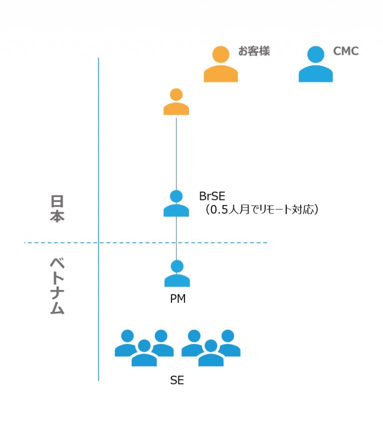CMC JapanのPHP開発のベトナムオフショア開発