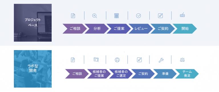 サービス紹介-オフショア開発のコラボレーションモデルの紹介