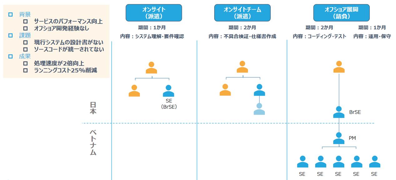 CMC JapanのWebアプリケーション開発のベトナムオフショア開発_大手人材系企業