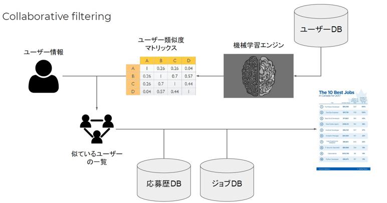 ジョブマッチング開発事例(オフショア開発)のアーキテクチャ