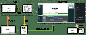 AIによるビデオラベル事例(オフショア開発)のアーキテクチャ