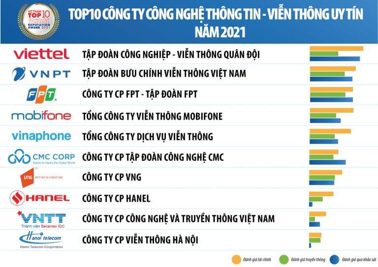 CMC CorpはベトナムTop 10 ICT企業にランキング