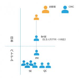 CMC JapanのAI開発のベトナムオフショア開発